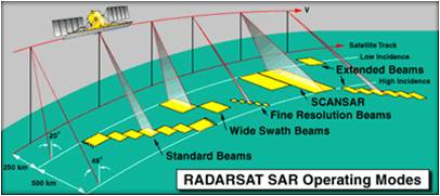 formation radar sar