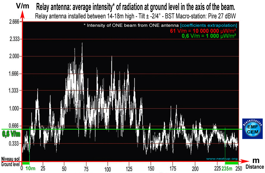 relay_antenna_27dbw_average_intensity_radiation_ground_level